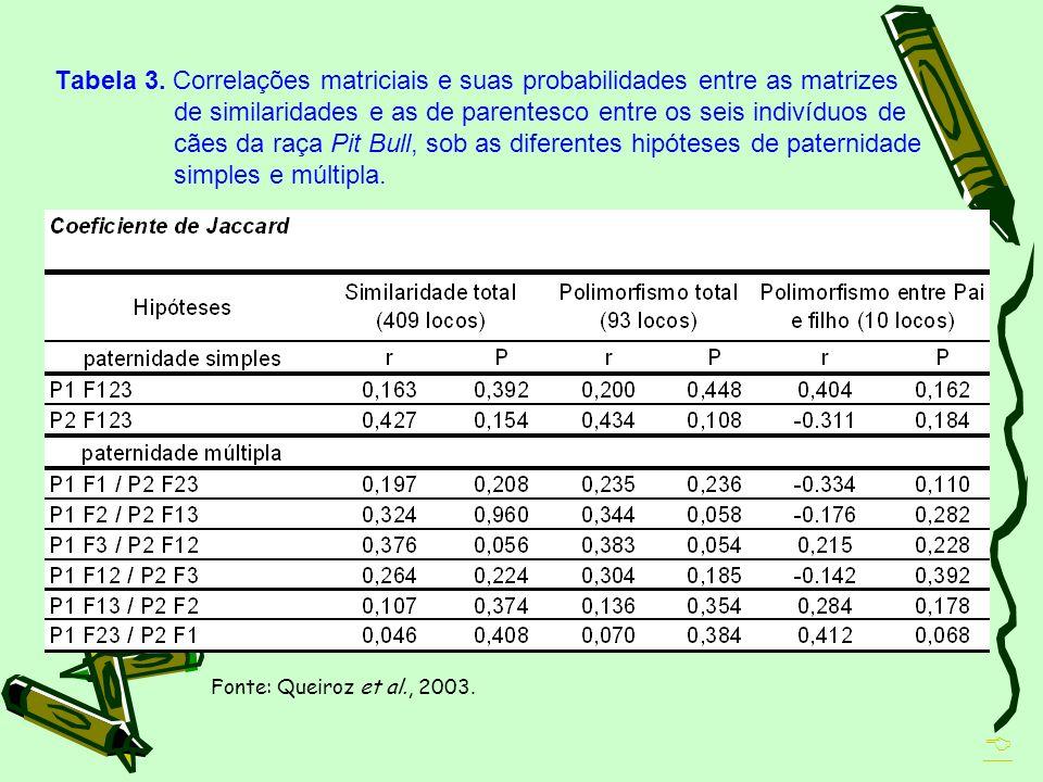 Tabela 3. Correlações matriciais e suas probabilidades entre as matrizes de similaridades e as de parentesco entre os seis indivíduos de cães da raça Pit Bull, sob as diferentes hipóteses de paternidade simples e múltipla.
