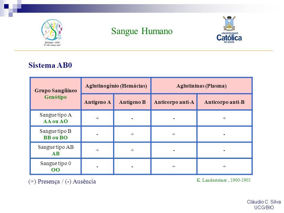 Aglutinogênio (Hemácias)