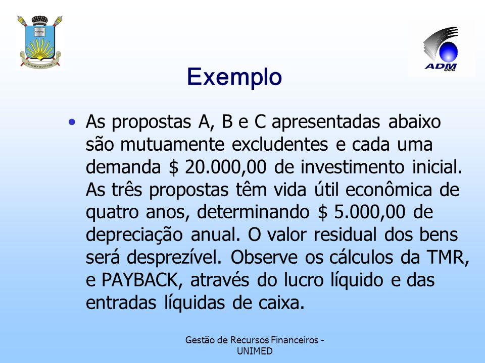 Gestão de Recursos Financeiros - UNIMED