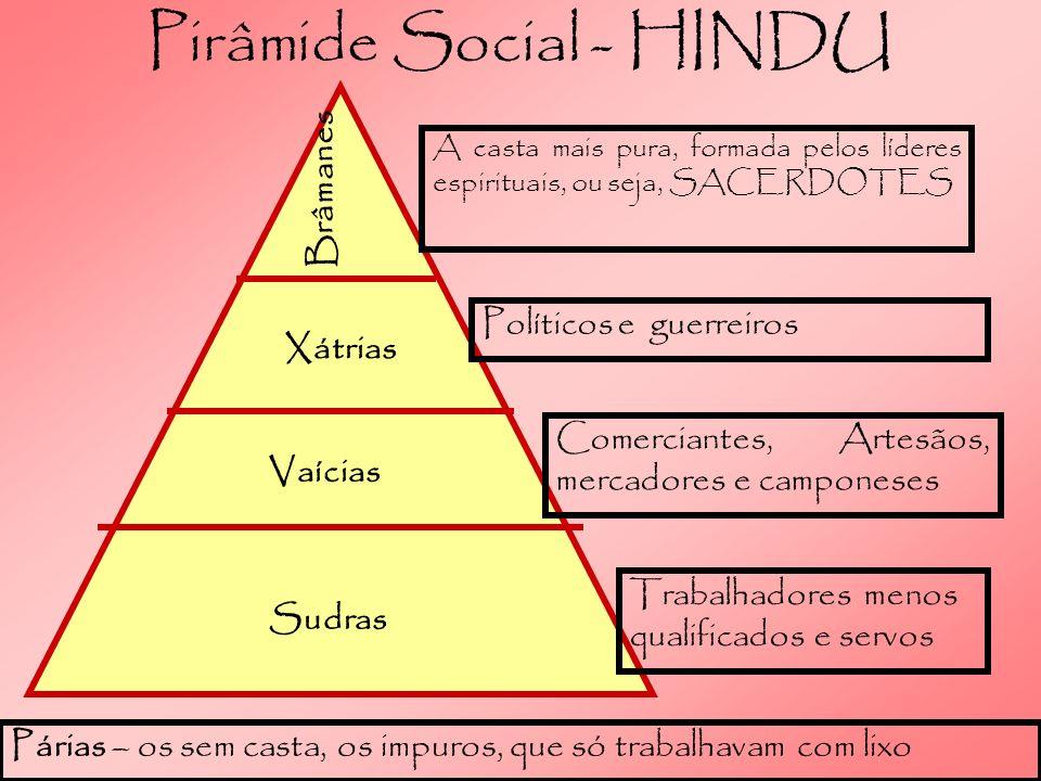 Pirâmide Social - HINDU