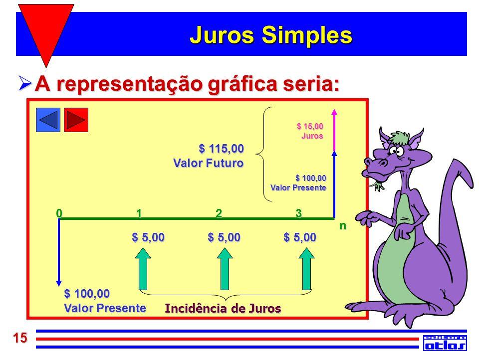 Juros Simples A representação gráfica seria: $ 100,00 Valor Presente n