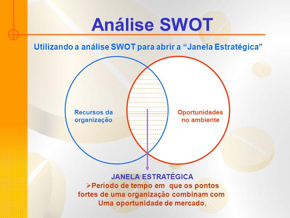 Análise SWOT Utilizando a análise SWOT para abrir a Janela Estratégica Recursos da organização. Oportunidades.