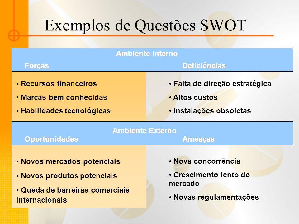 Exemplos de Questões SWOT
