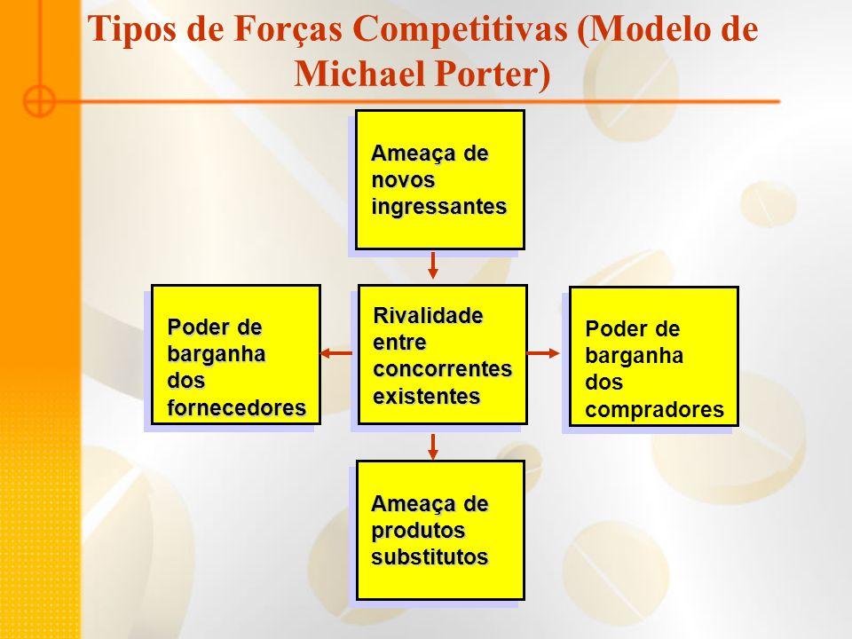 Tipos de Forças Competitivas (Modelo de Michael Porter)