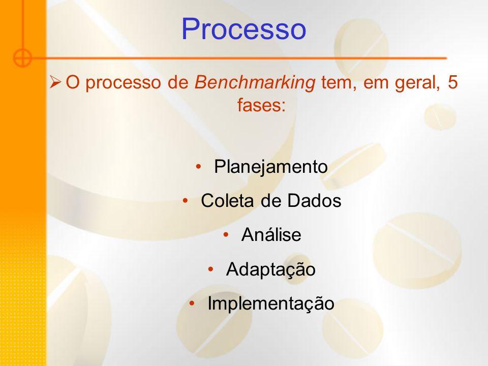 O processo de Benchmarking tem, em geral, 5 fases:
