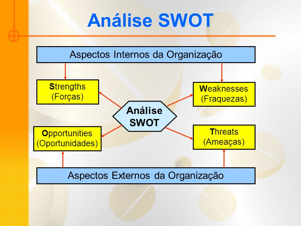 Análise SWOT Aspectos Internos da Organização Análise SWOT