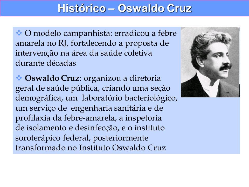 Histórico – Oswaldo Cruz