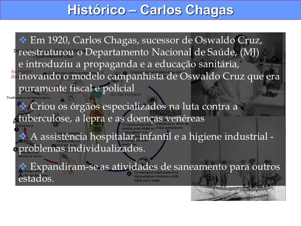 Histórico – Carlos Chagas