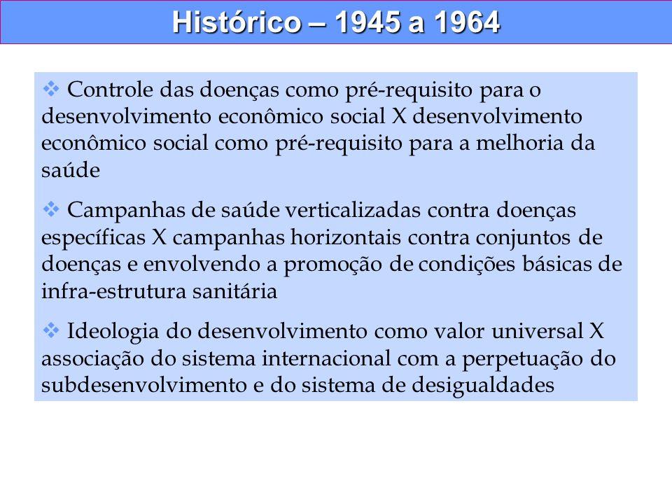 Histórico – 1945 a 1964