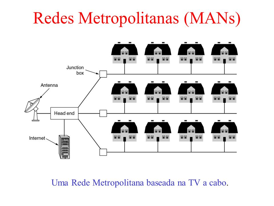 Redes Metropolitanas (MANs)