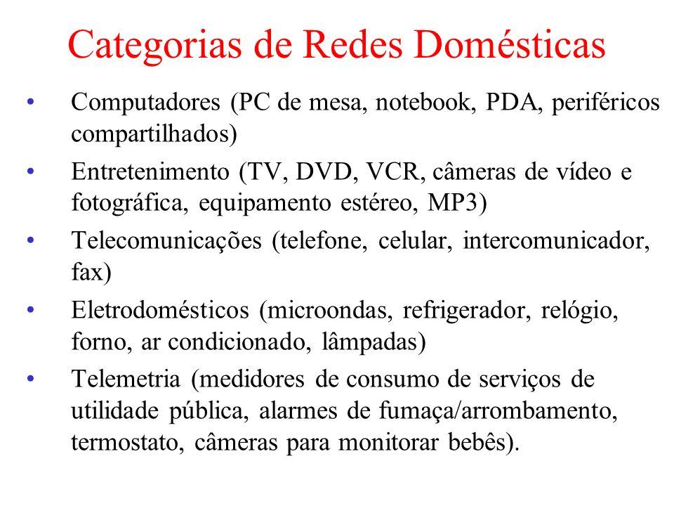 Categorias de Redes Domésticas