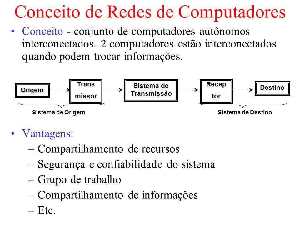 Conceito de Redes de Computadores