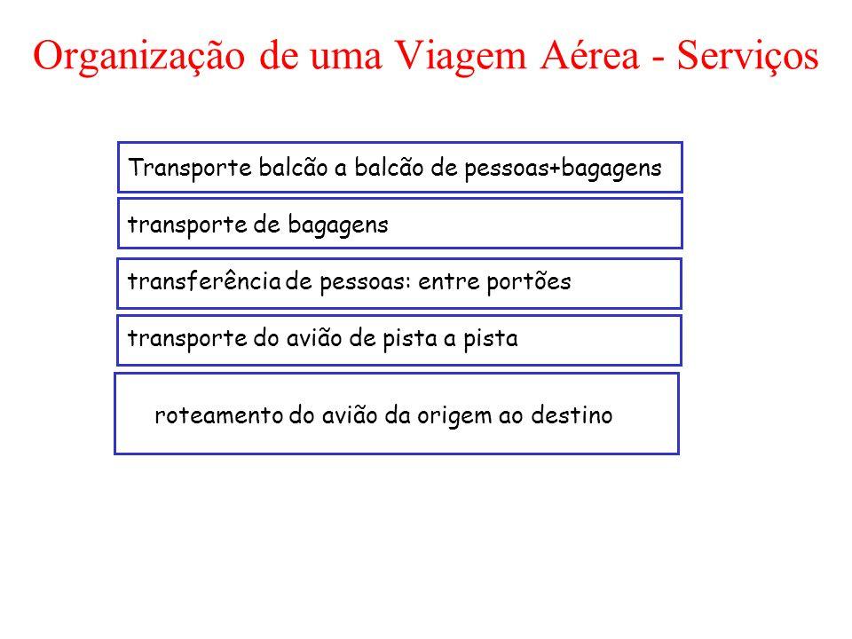 Organização de uma Viagem Aérea - Serviços