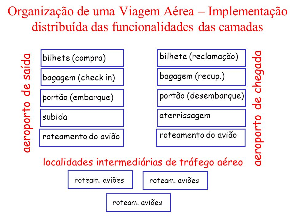 Organização de uma Viagem Aérea – Implementação distribuída das funcionalidades das camadas