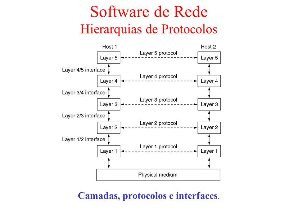 Software de Rede Hierarquias de Protocolos