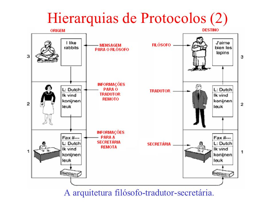Hierarquias de Protocolos (2)