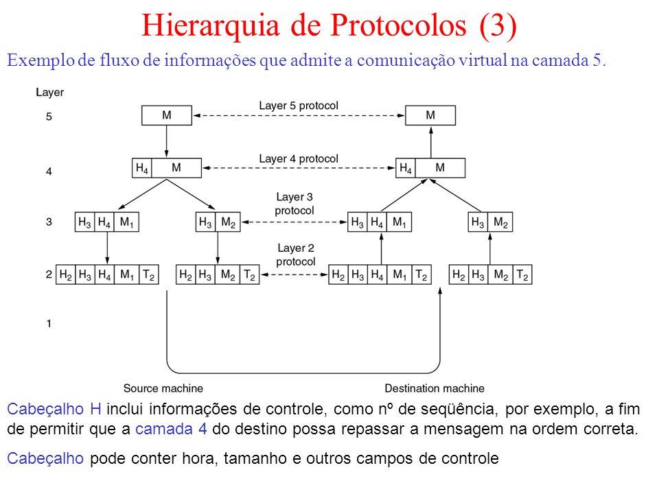 Hierarquia de Protocolos (3)