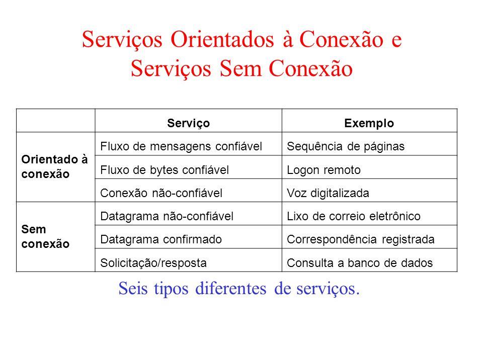 Serviços Orientados à Conexão e Serviços Sem Conexão