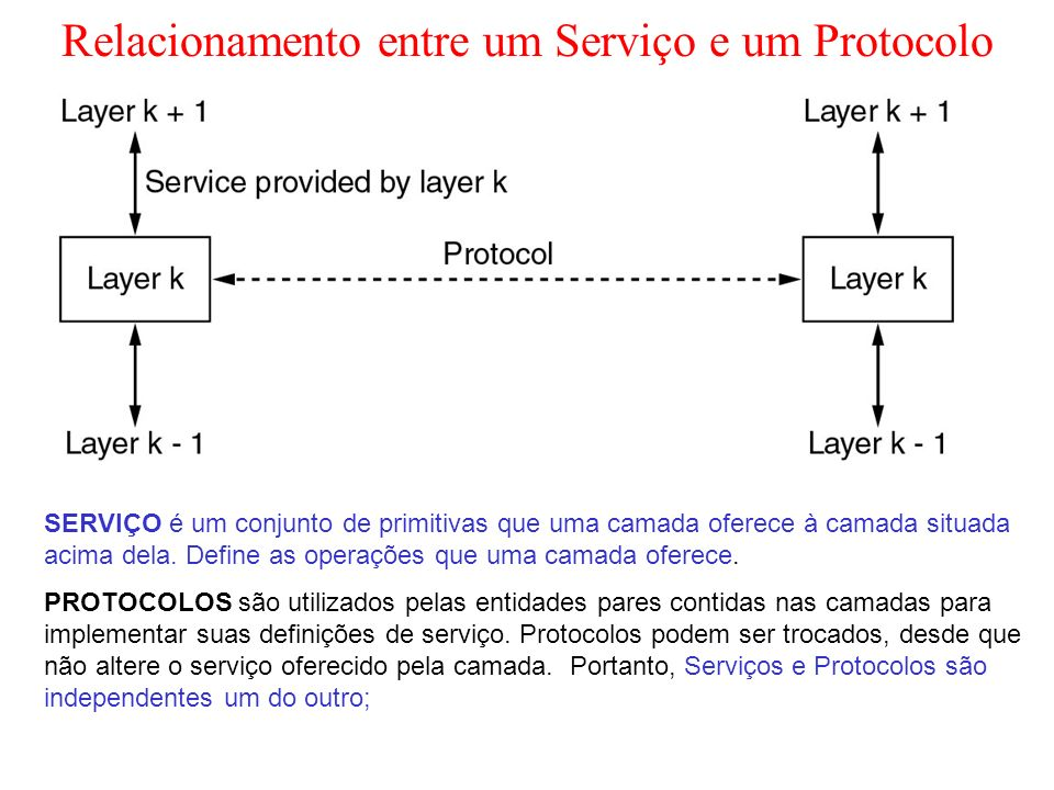 Relacionamento entre um Serviço e um Protocolo
