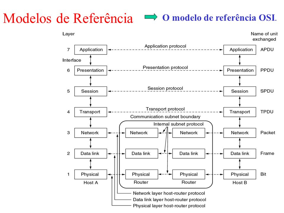 O modelo de referência OSI.