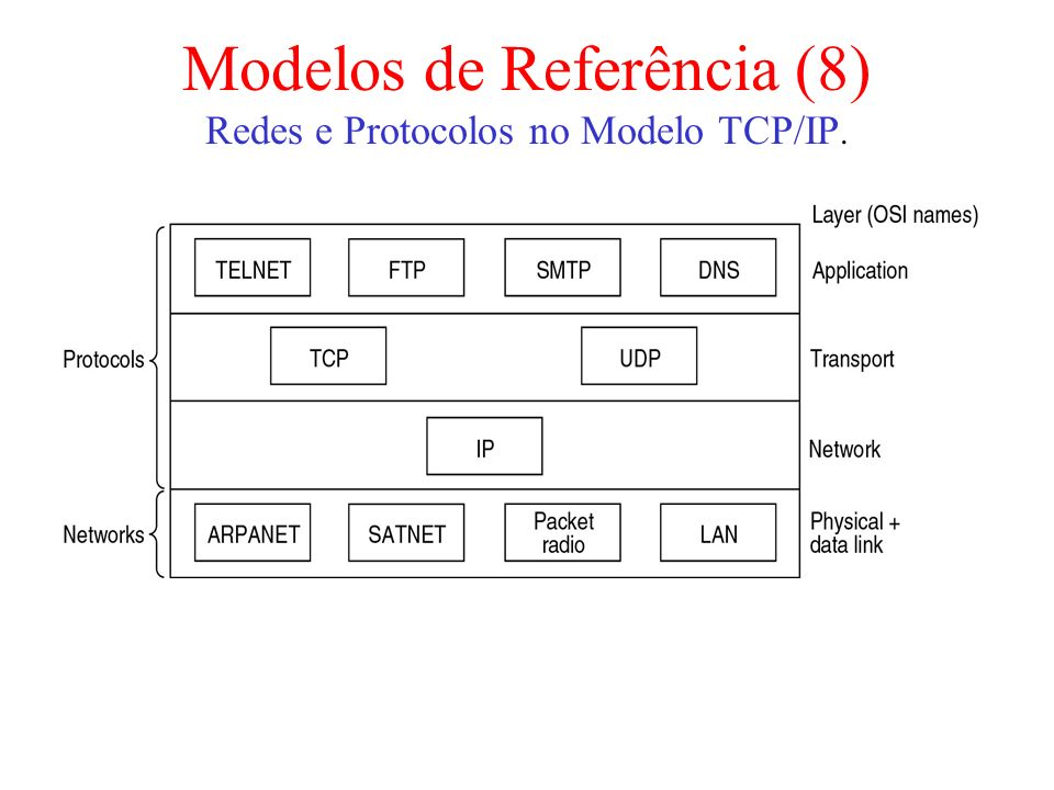 Modelos de Referência (8)