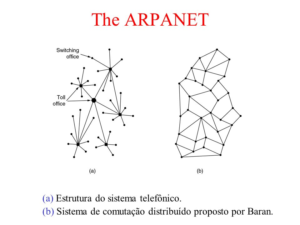 The ARPANET (a) Estrutura do sistema telefônico.