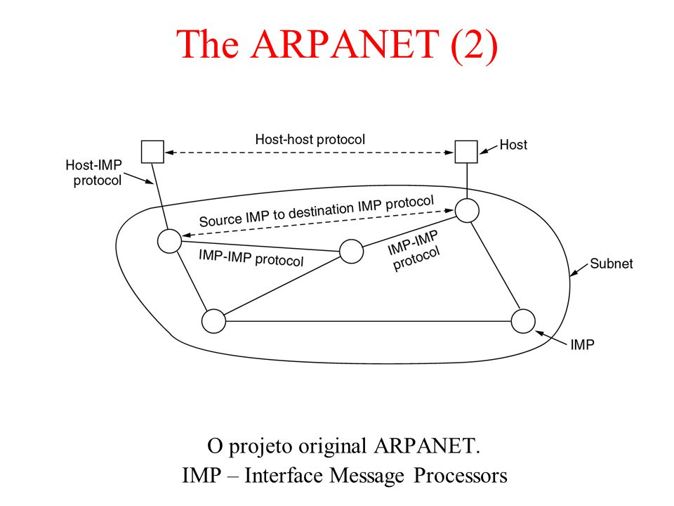 The ARPANET (2) O projeto original ARPANET.