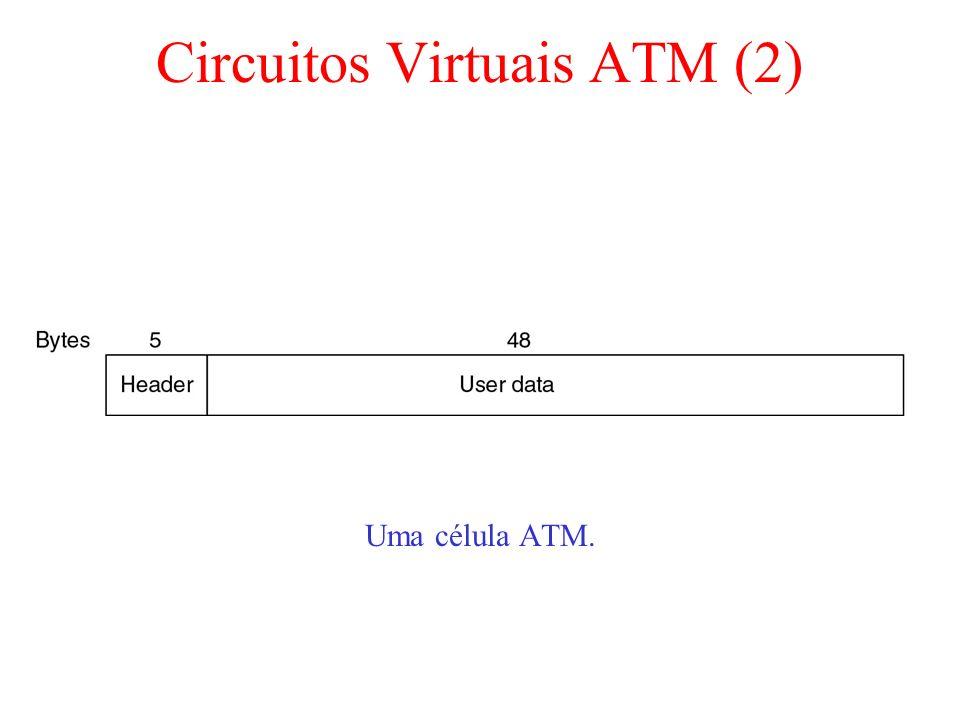 Circuitos Virtuais ATM (2)