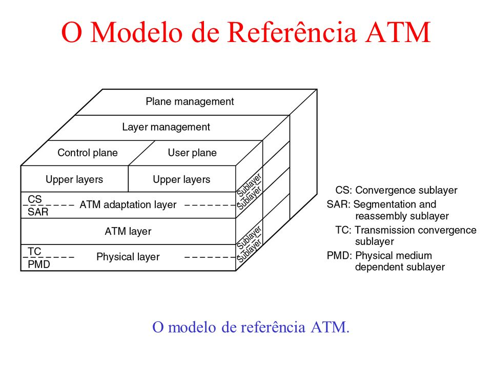 O Modelo de Referência ATM