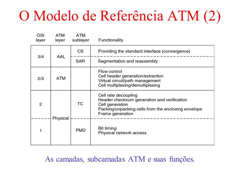 O Modelo de Referência ATM (2)