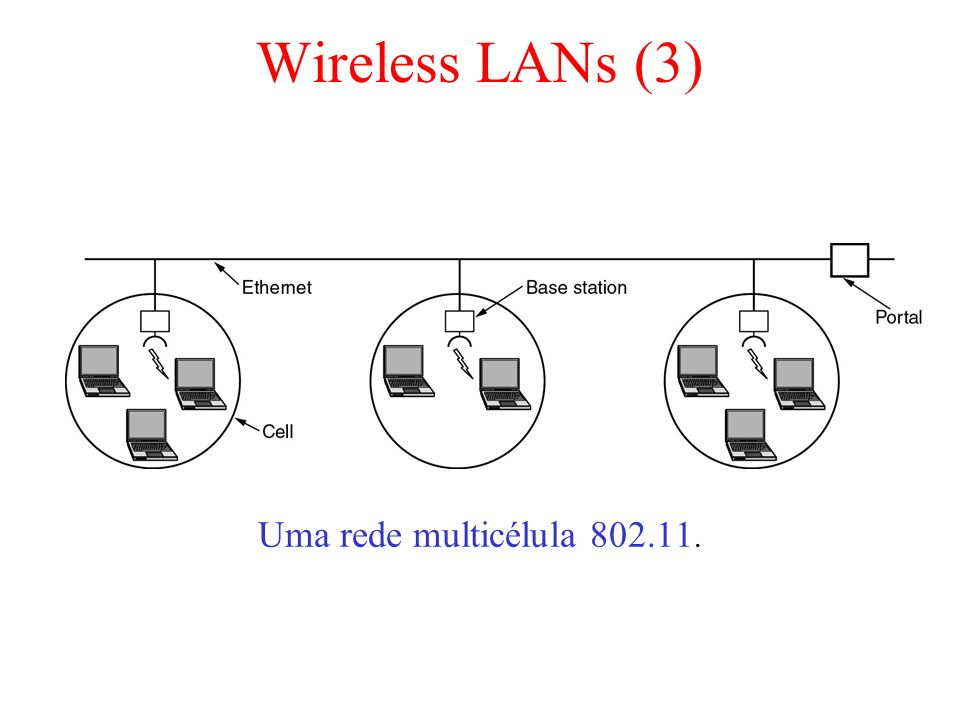 Wireless LANs (3) Uma rede multicélula 802.11.