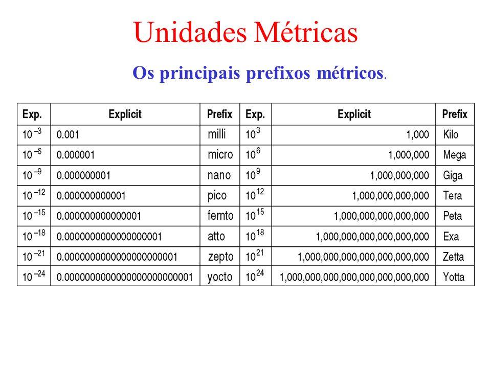 Os principais prefixos métricos.