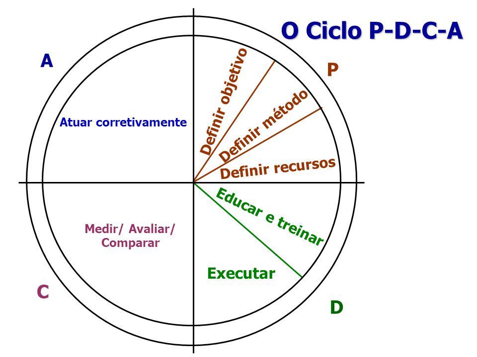 Medir/ Avaliar/ Comparar
