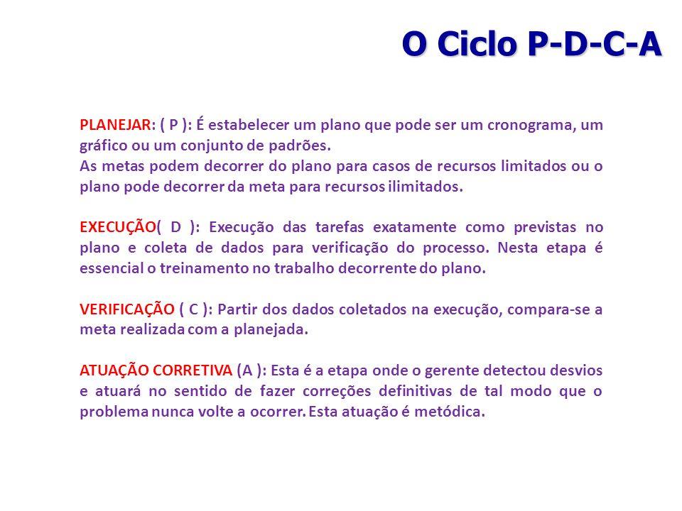 O Ciclo P-D-C-A PLANEJAR: ( P ): É estabelecer um plano que pode ser um cronograma, um gráfico ou um conjunto de padrões.