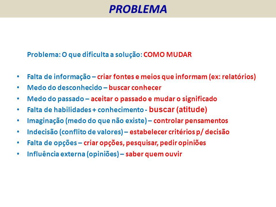 PROBLEMA Problema: O que dificulta a solução: COMO MUDAR