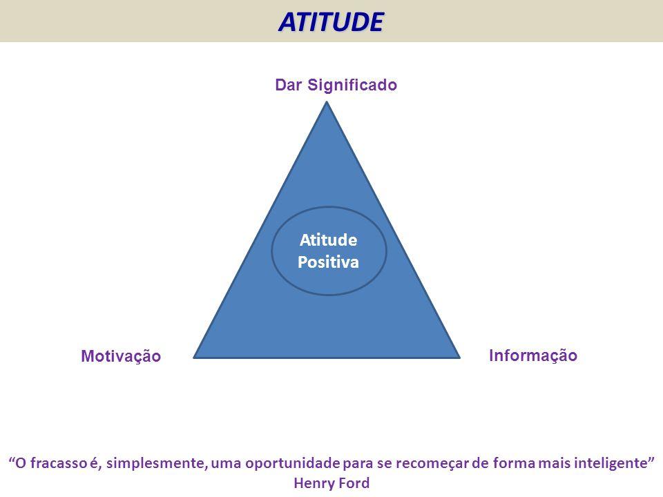 ATITUDE Atitude Positiva Dar Significado Motivação Informação