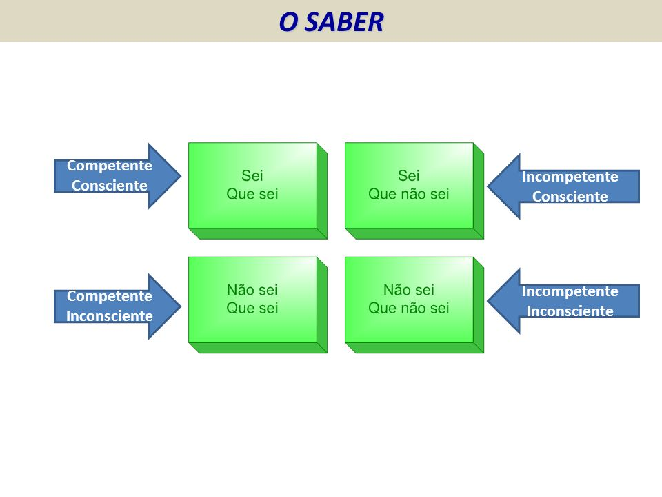 O SABER Competente Consciente Incompetente Consciente
