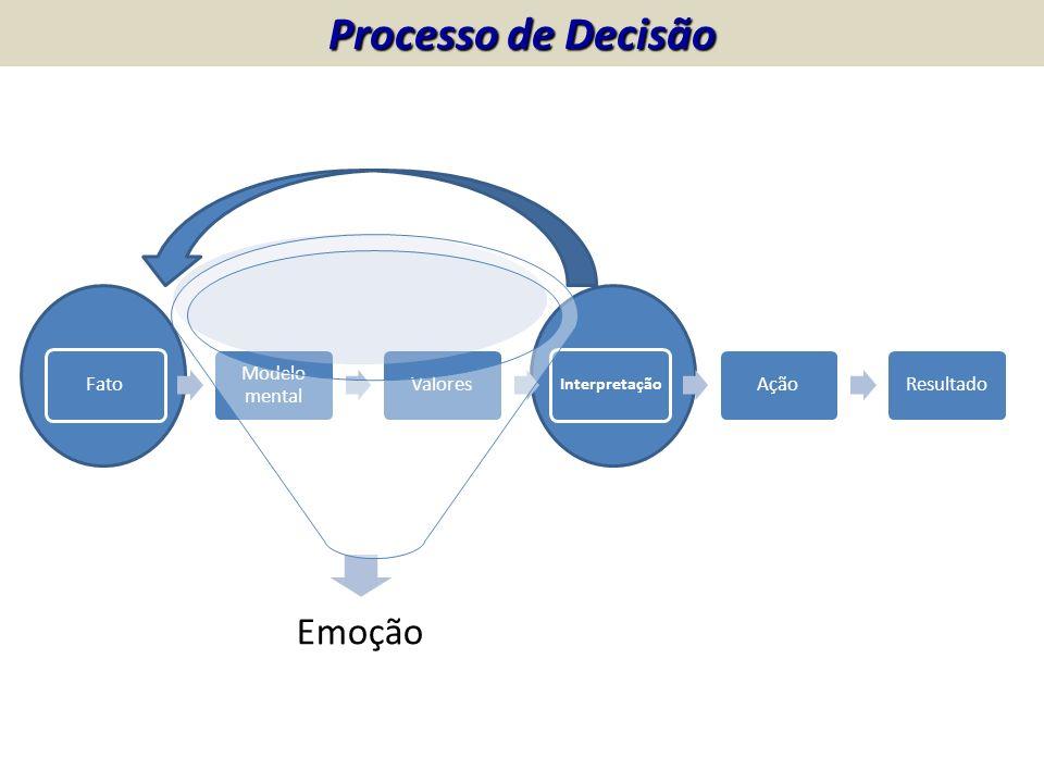 Processo de Decisão Fato Modelo mental Valores Ação Resultado