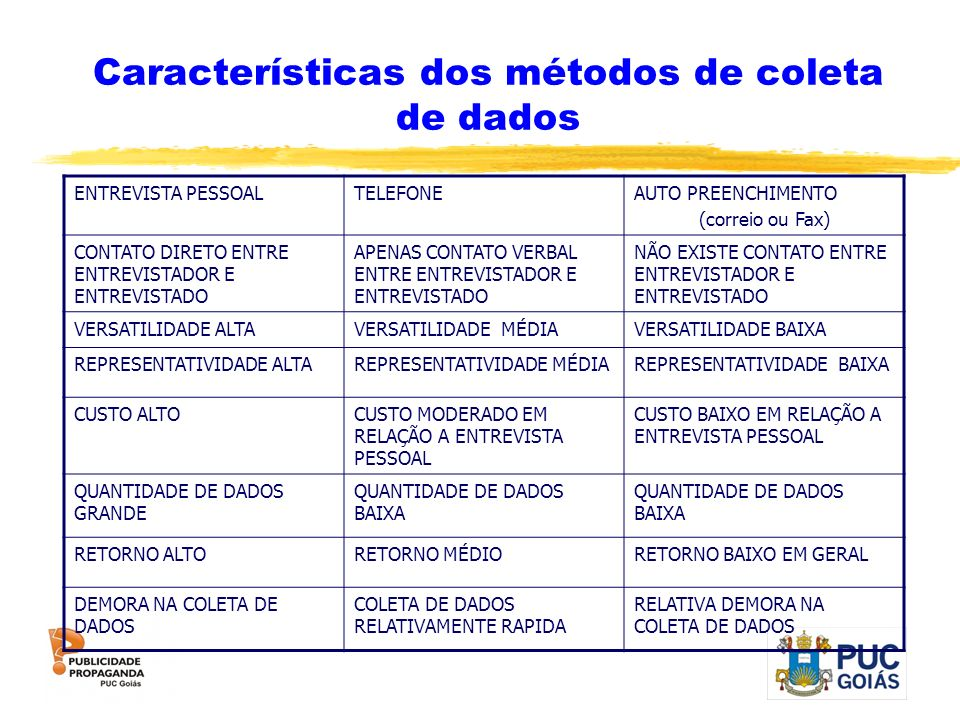 Características dos métodos de coleta de dados