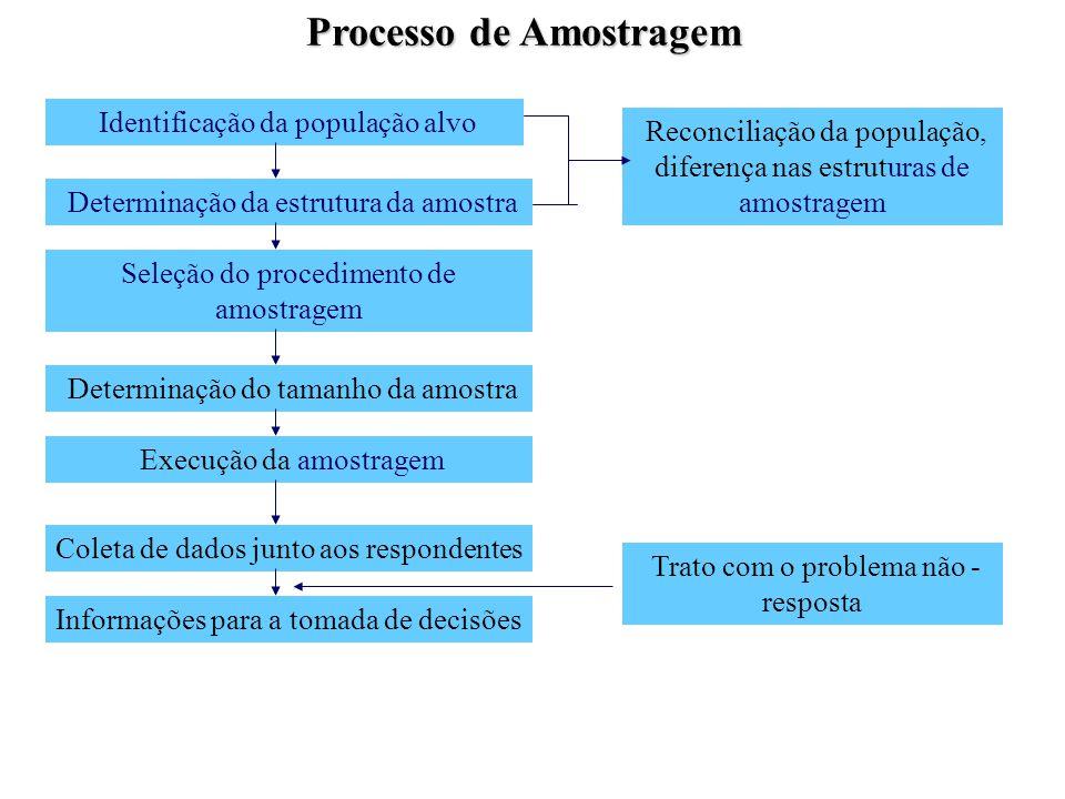 Processo de Amostragem