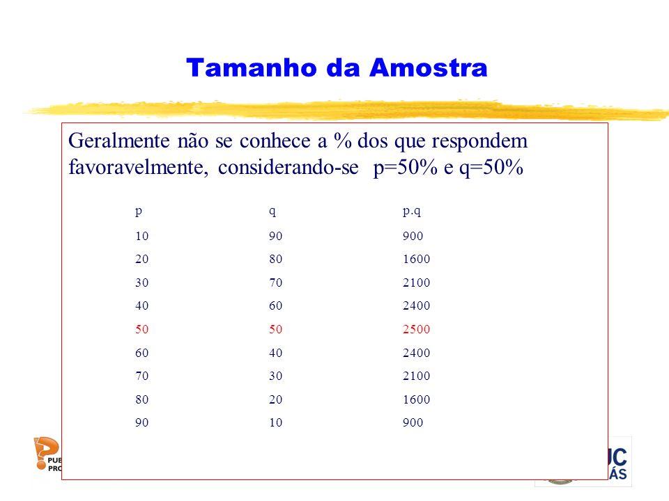 Tamanho da Amostra Geralmente não se conhece a % dos que respondem favoravelmente, considerando-se p=50% e q=50%