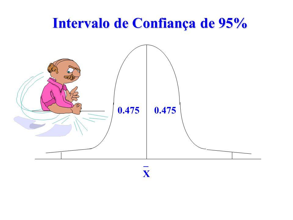Intervalo de Confiança de 95%