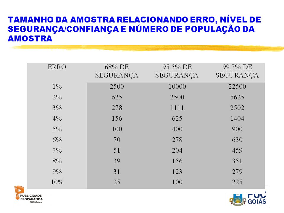 TAMANHO DA AMOSTRA RELACIONANDO ERRO, NÍVEL DE SEGURANÇA/CONFIANÇA E NÚMERO DE POPULAÇÃO DA AMOSTRA