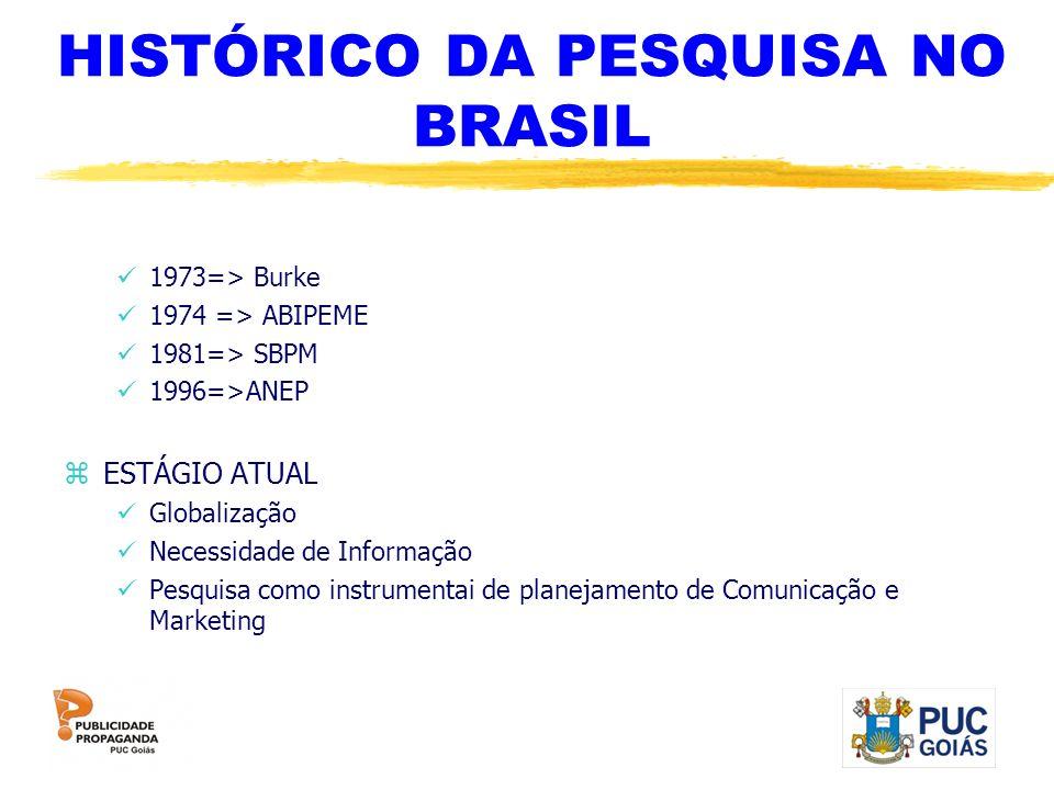 HISTÓRICO DA PESQUISA NO BRASIL