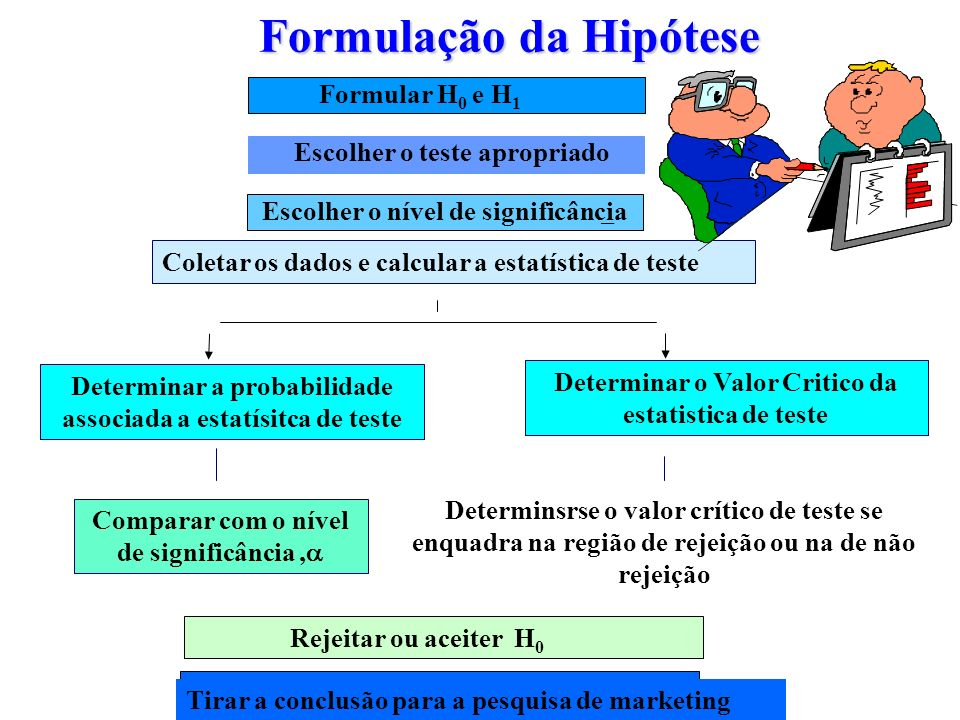 Formulação da Hipótese