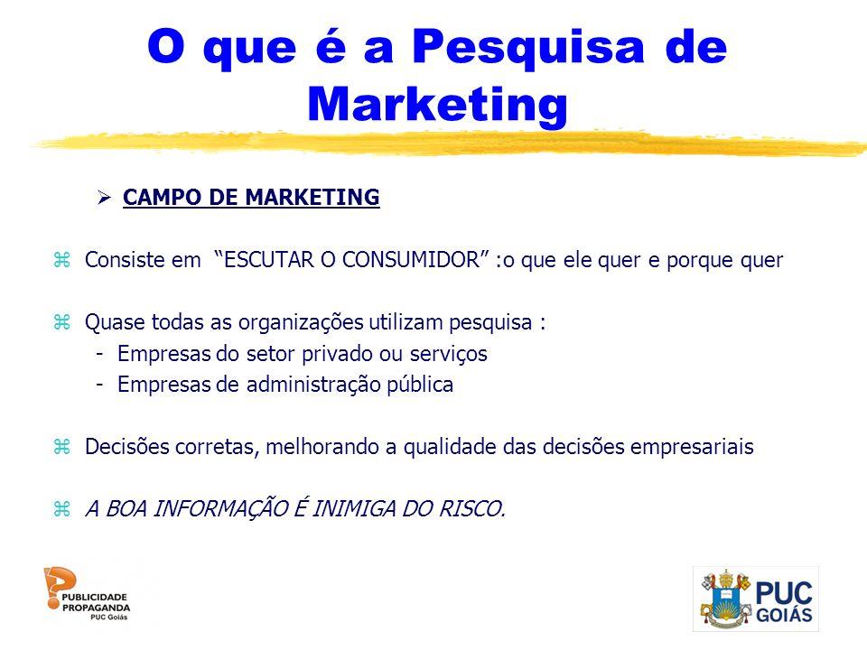 O que é a Pesquisa de Marketing
