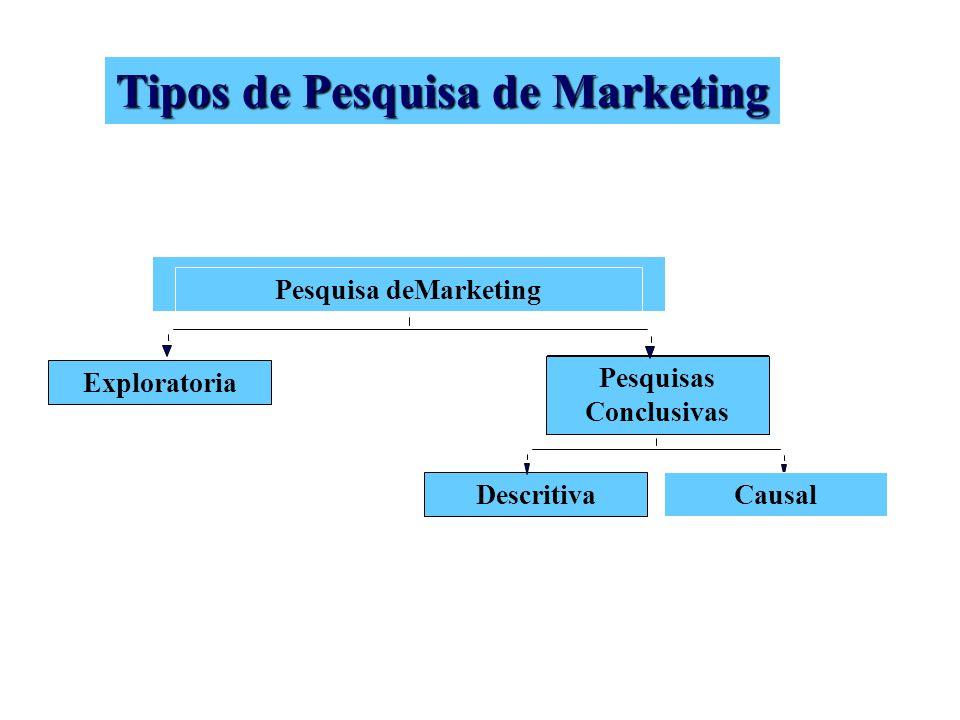 Tipos de Pesquisa de Marketing Pesquisas Conclusivas