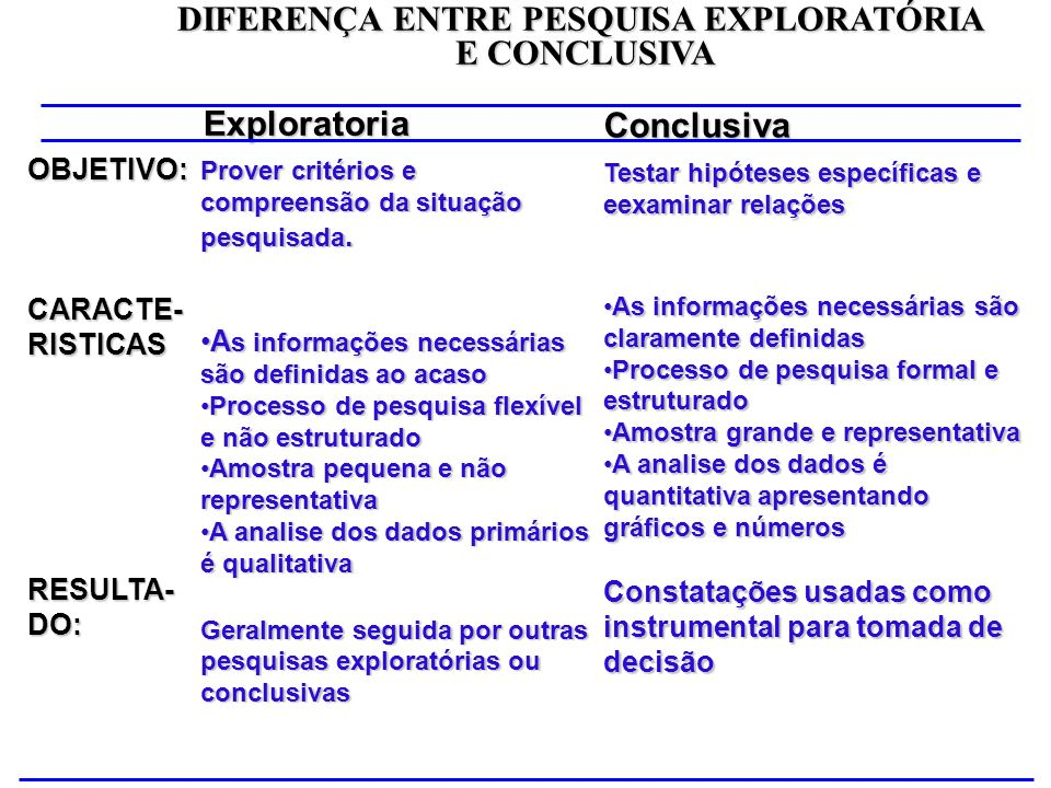 DIFERENÇA ENTRE PESQUISA EXPLORATÓRIA