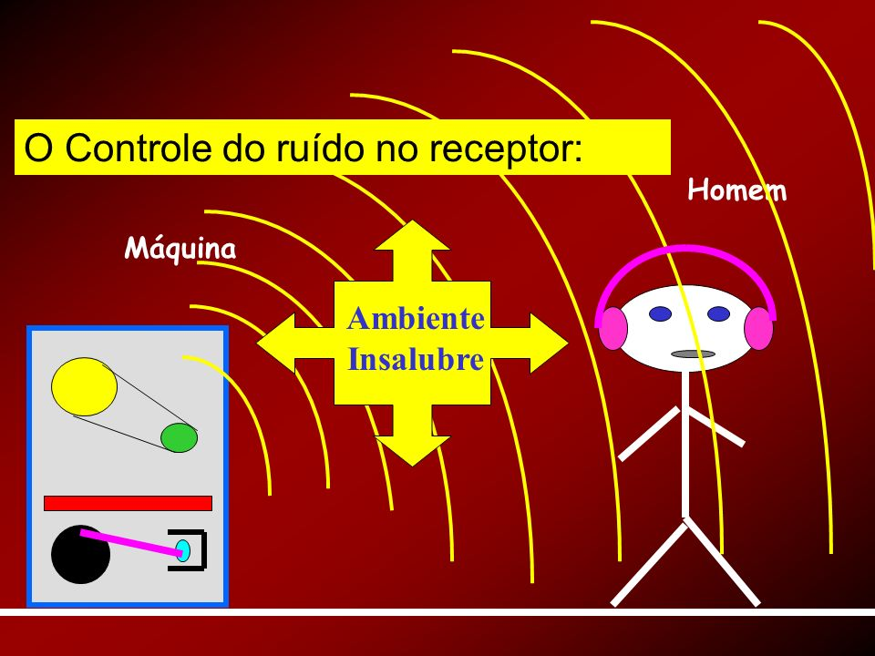 O Controle do ruído no receptor: