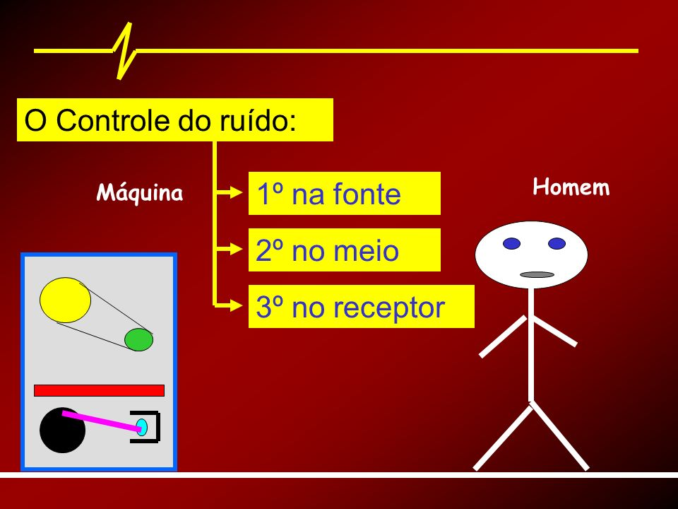 O Controle do ruído: 1º na fonte 2º no meio 3º no receptor Homem